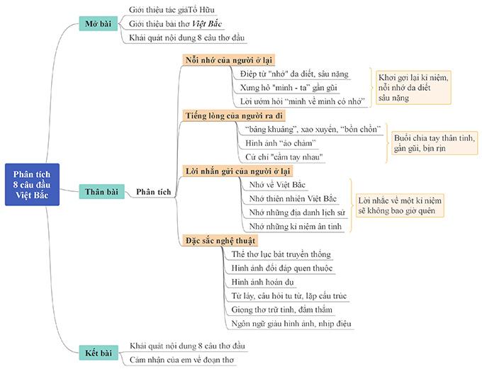Sơ đồ tư duy việt bắc 8 câu đầu